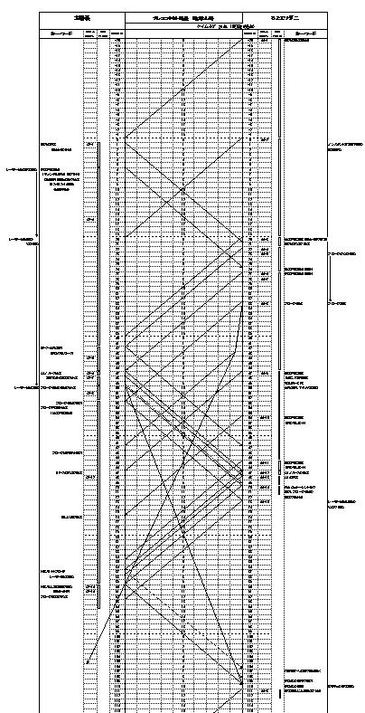 線表(ダイアグラム)